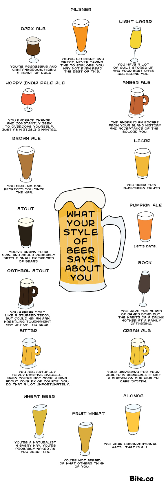 what-r-beer-says-about-you